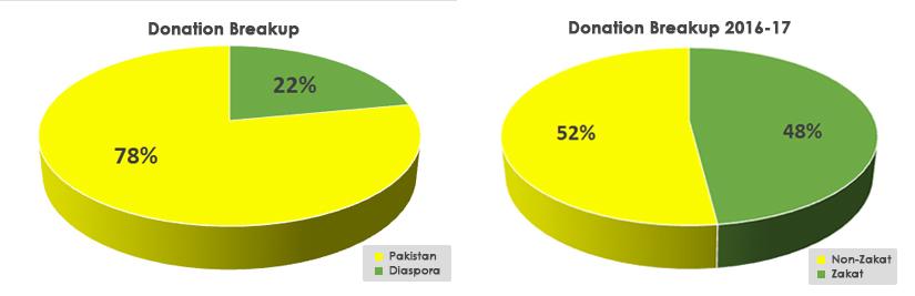 donation breakup (1)
